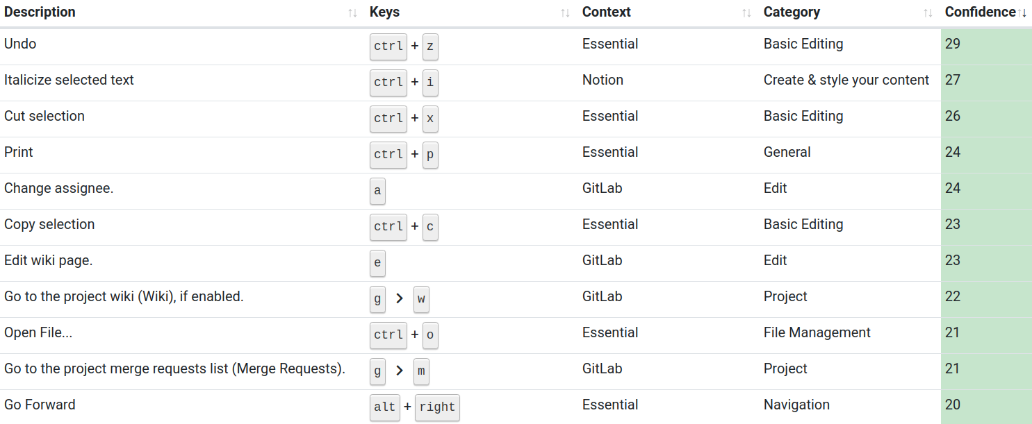 Some keyboard shortcuts that I have practice often and am therefore very confident with.