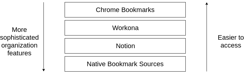 Bookmarking layers